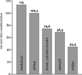 Milyen gyógyulási, túlélési statisztikai adatok ismertek prosztatarákban? | Rákgyógyítás