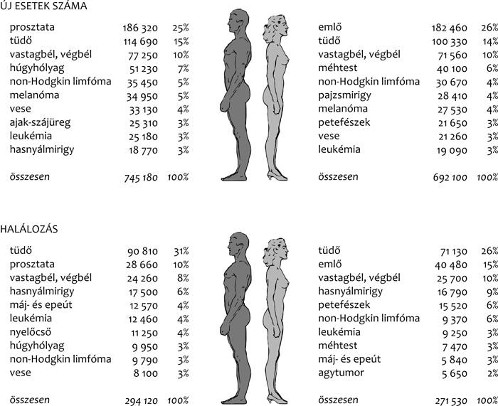 a bőrrák várható élettartama