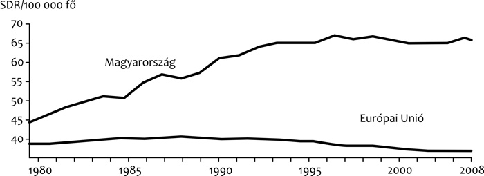 a gyomorrák halálozási aránya